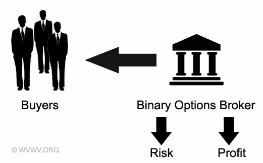 Binary options model