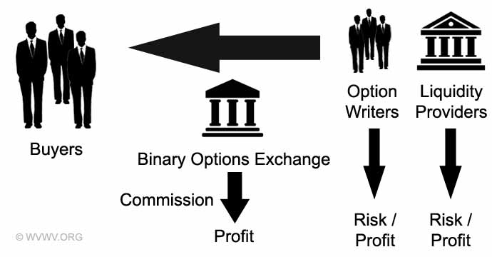 Binary options trading exchange