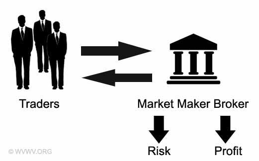 Market makers forex brokers